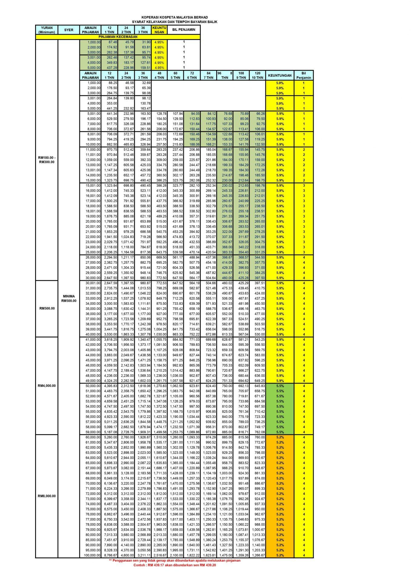 Jadual Bayaran Balik KOSPETA 2021